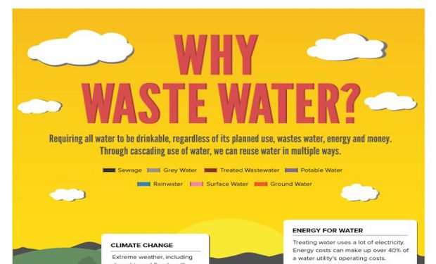 Why Waste Water?